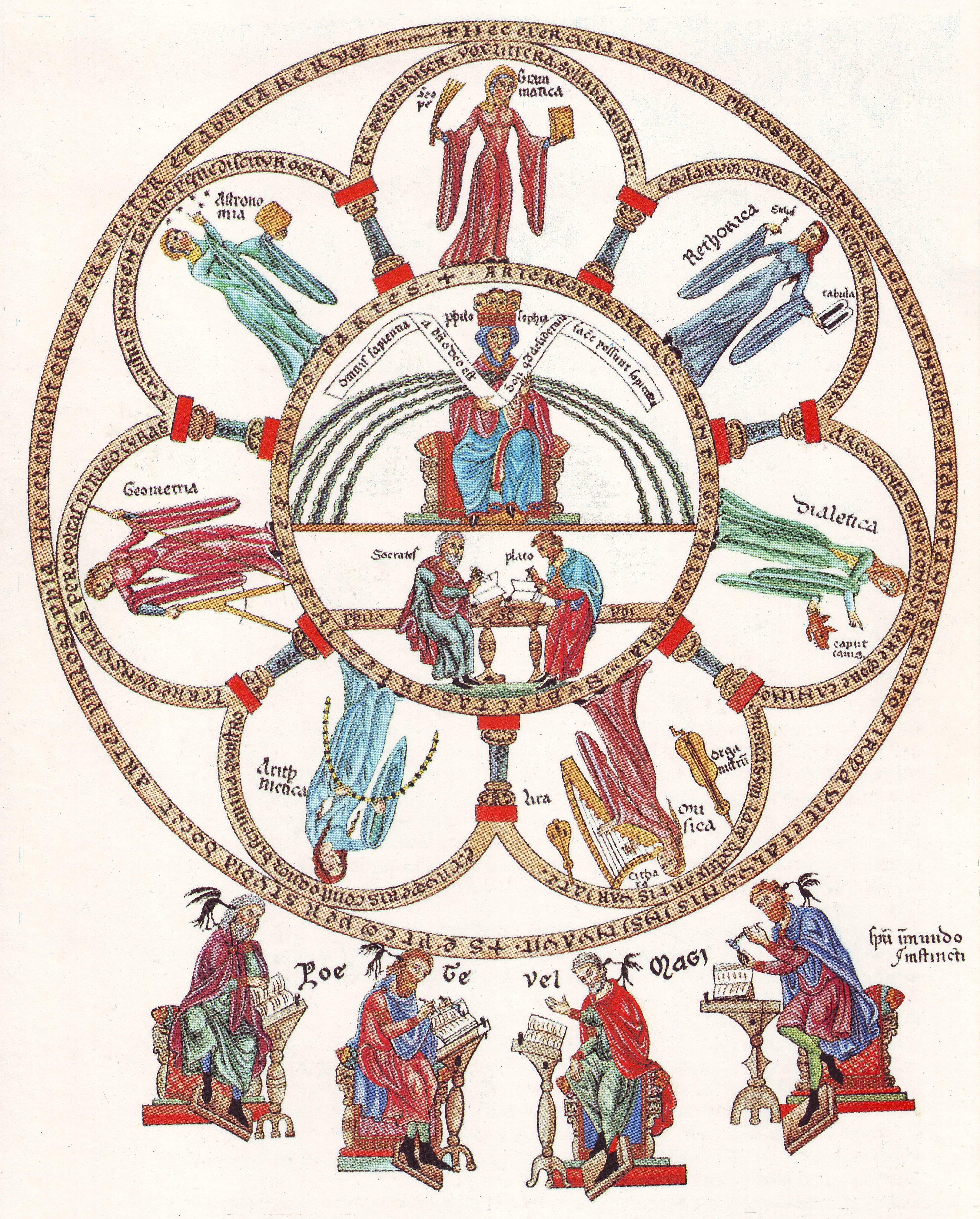 ▲「哲学と自由七科」の図