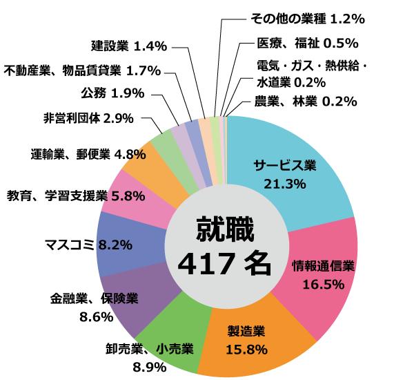 ▲2015年度の業種別就職状況
