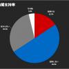 第1回ICU世論調査 内閣支持率、衝撃の15.7%