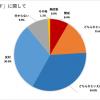 第1回ICU世論調査⑵ 〜学内問題編〜 Cコード反対、64.9%